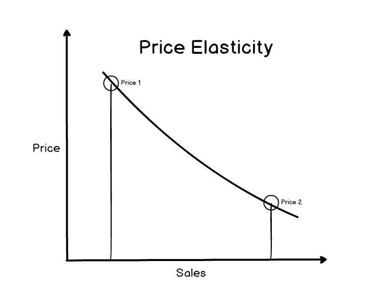 price elasticity graph