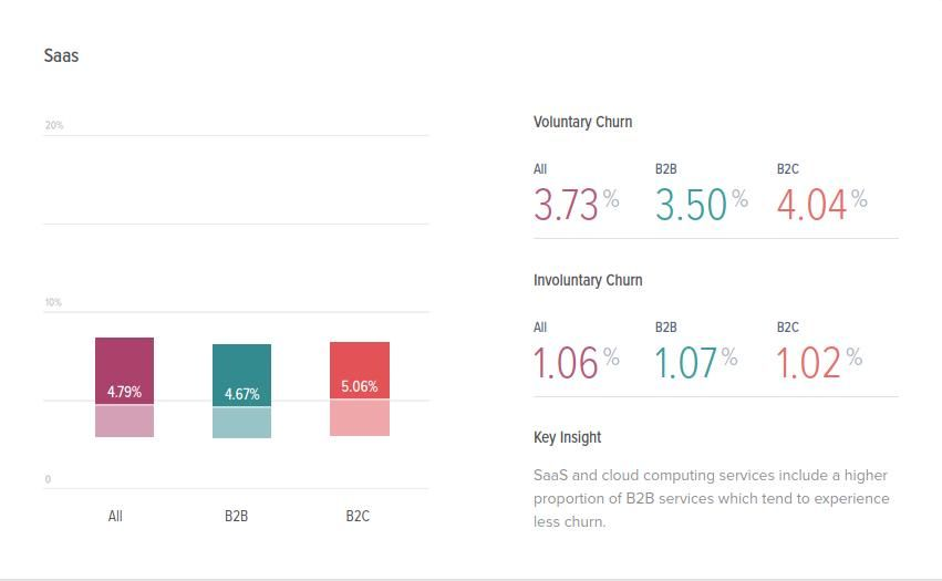 SaaS Churn Rates for B2B 4.67% B2C 5.06% - Recurly Research
